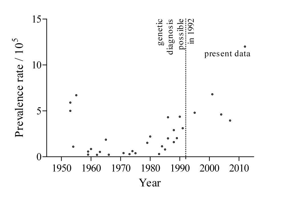 Each dot in this graph represents a published prevalence rate for FSHD, by year of publication.