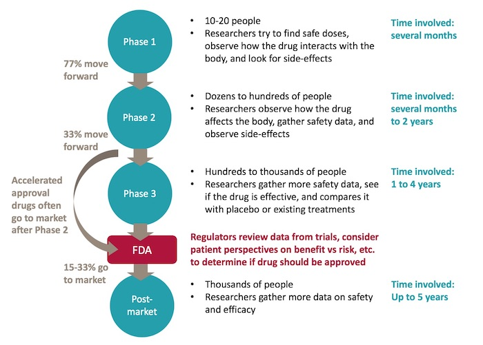 Clinical Trial infographic_700px