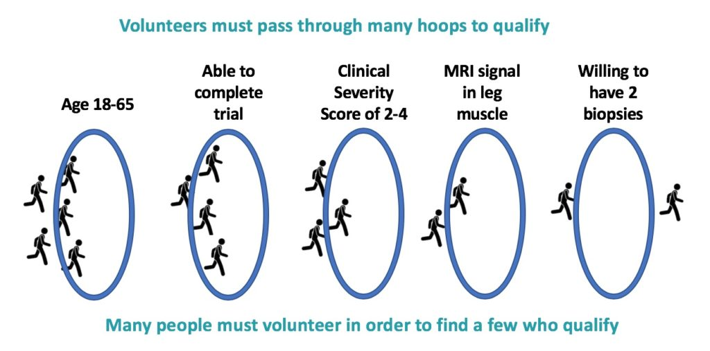 Volunteer obstacles for clinical trials