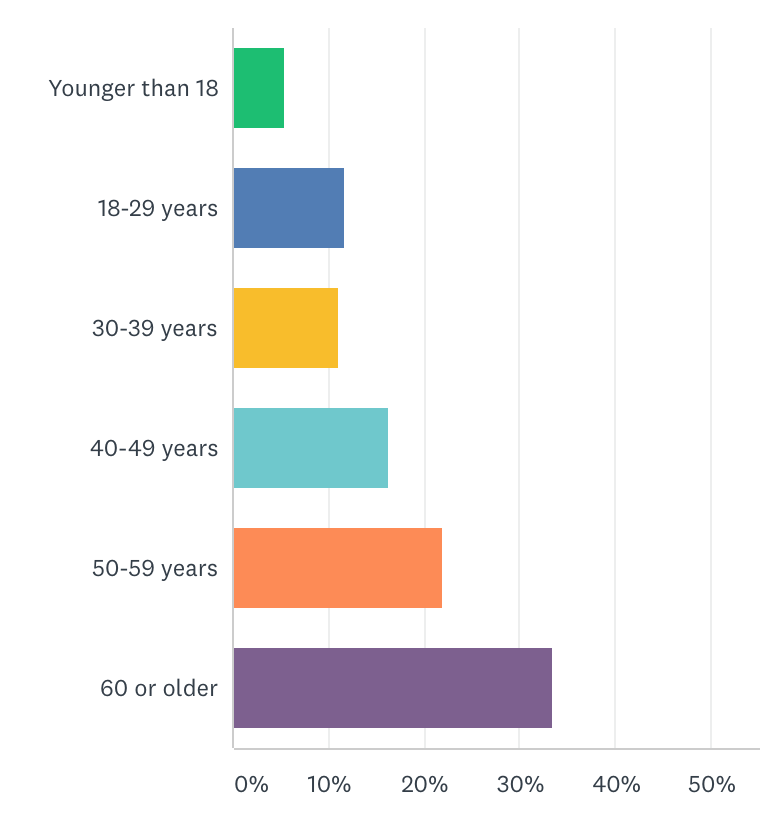 Graph showing age distribution of survey respondents