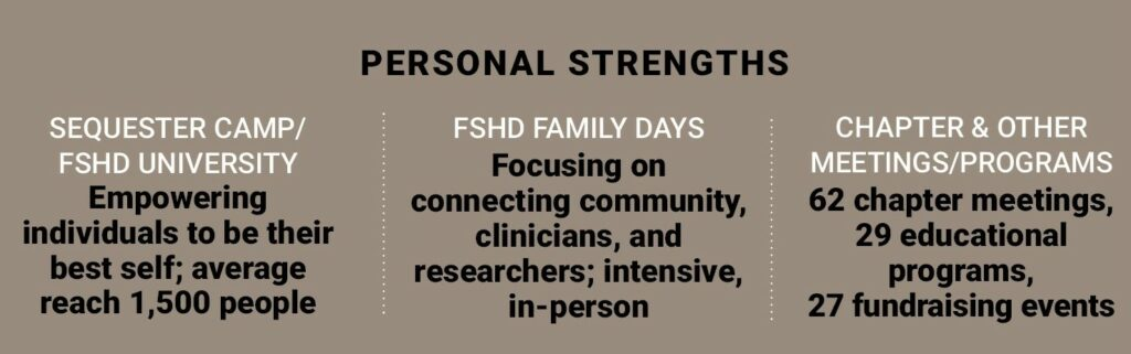 Engagin Personal Strengths